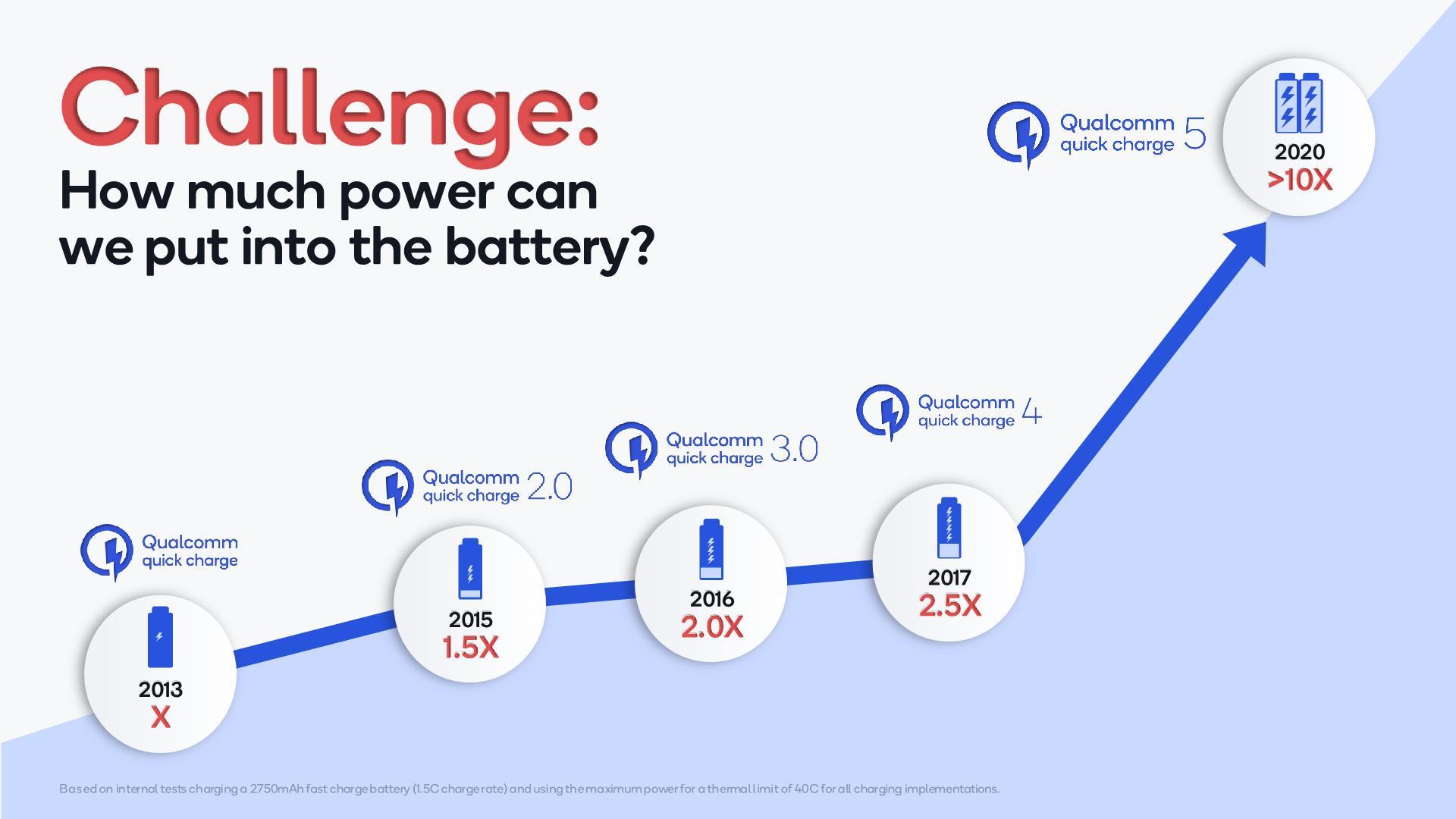 Gyors töltés – Quick Charge